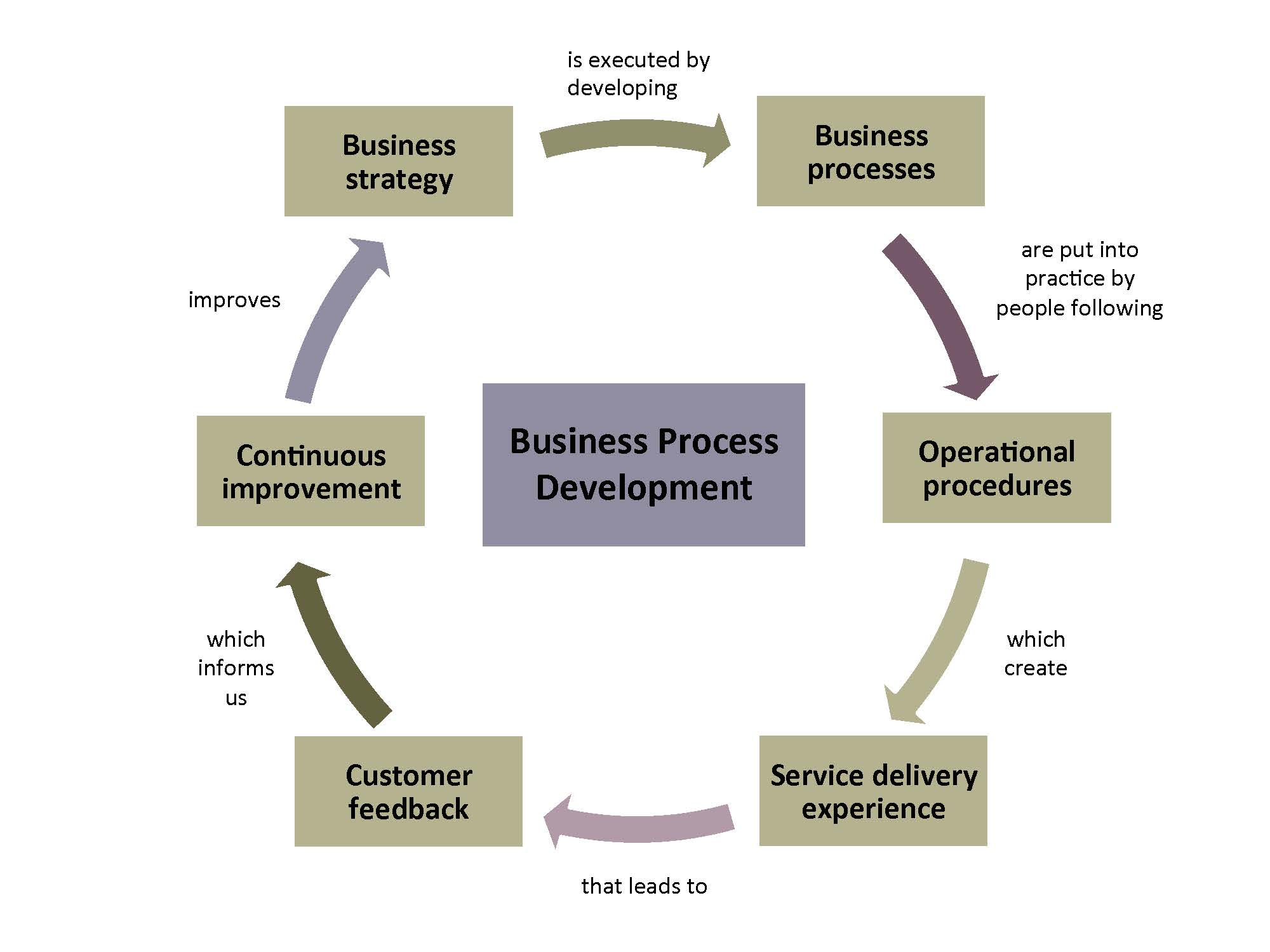 Business Process Development