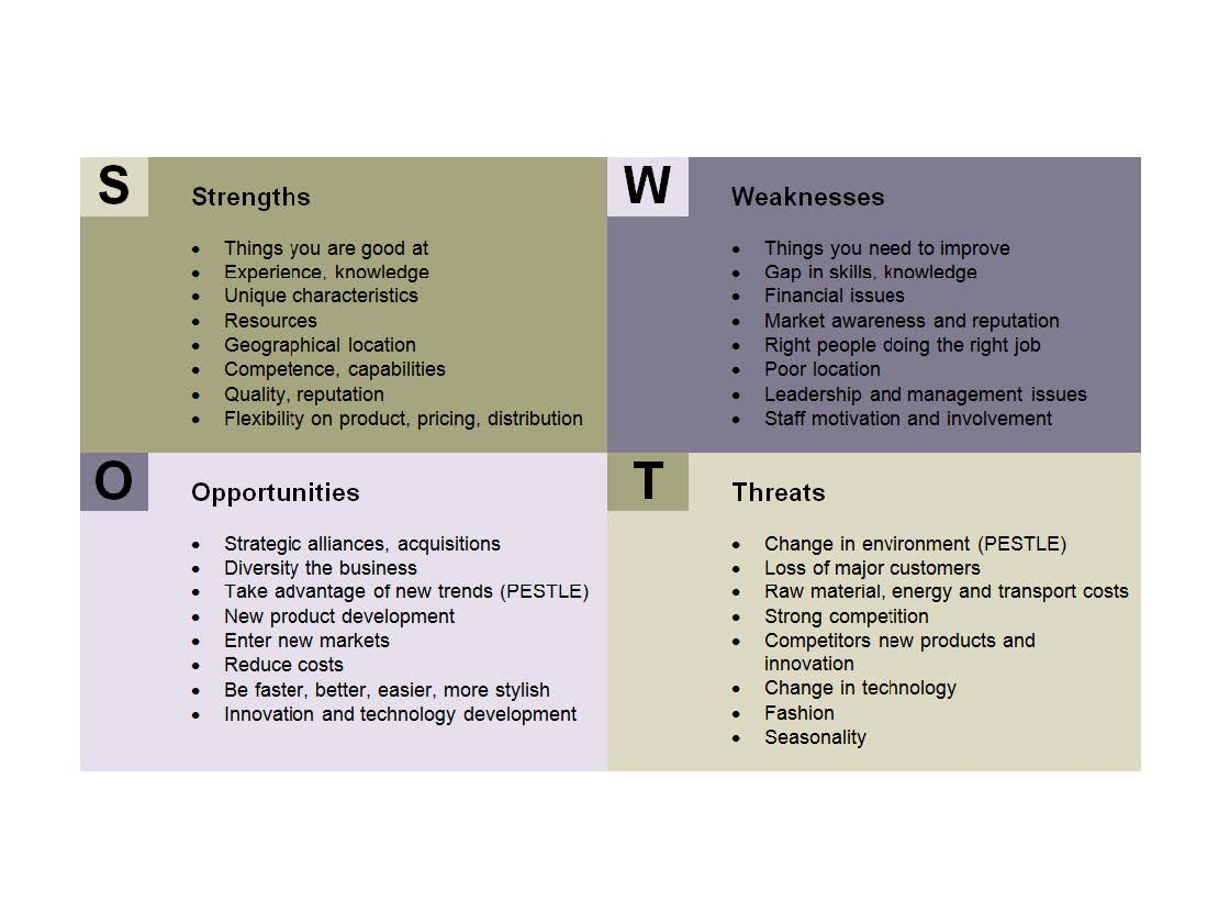 a business analysis of the strengths and weaknesses of a consulting firm Swot analysis (strengths, weaknesses, opportunities, and threats) is a method of assessing a business, its resources, and its environment doing an analysis of this type is a good way to better .